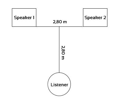 Diagram speakers distance