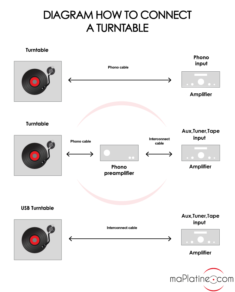 Diagram How to connect a turntable