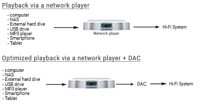 Diagram - Playback via a network player