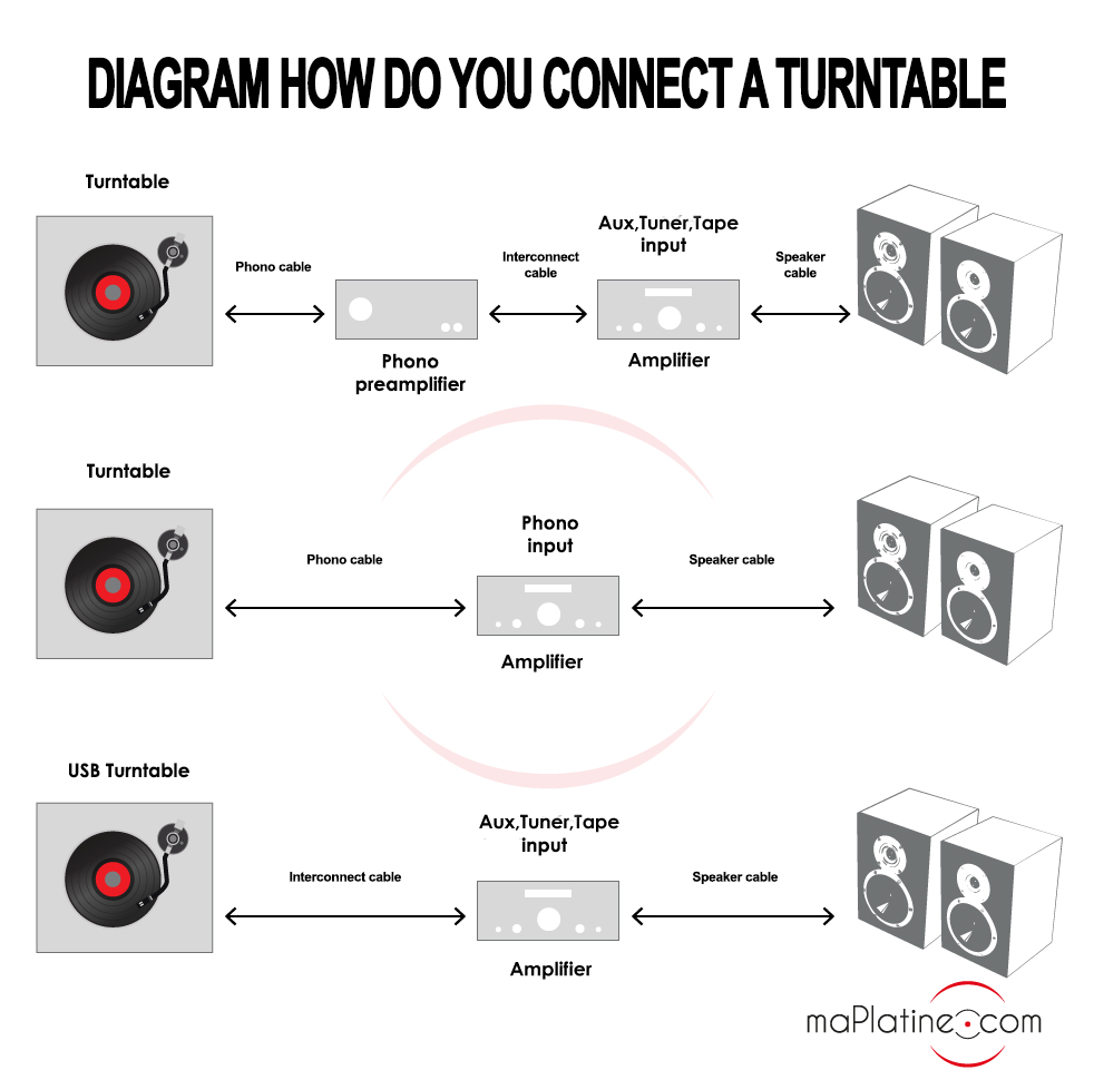 Diagram explaining how to connect your turntable