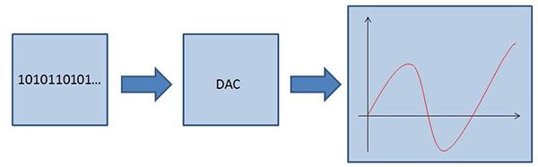 Utilité d'un DAC