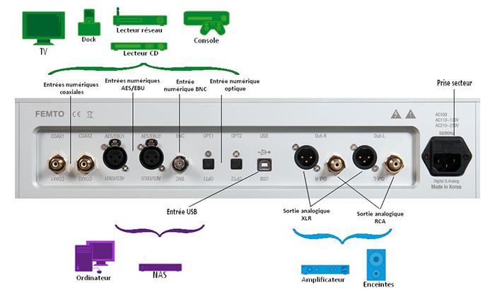 Connecteurs d'un DAC