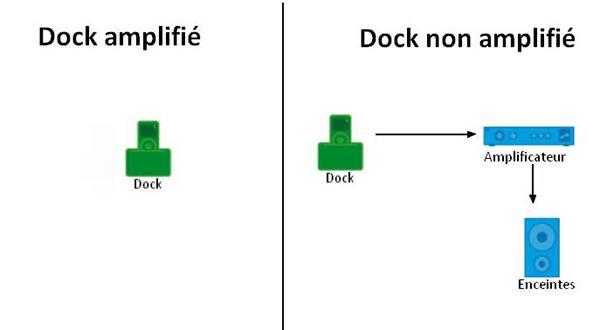 Connexion d'un dock/station d'accueil