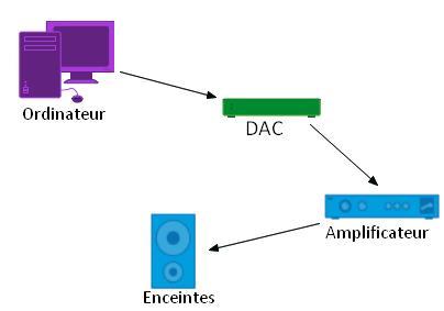 Connexion d'un ordinateur