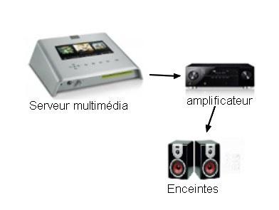 Connexion d'un serveur multimédia