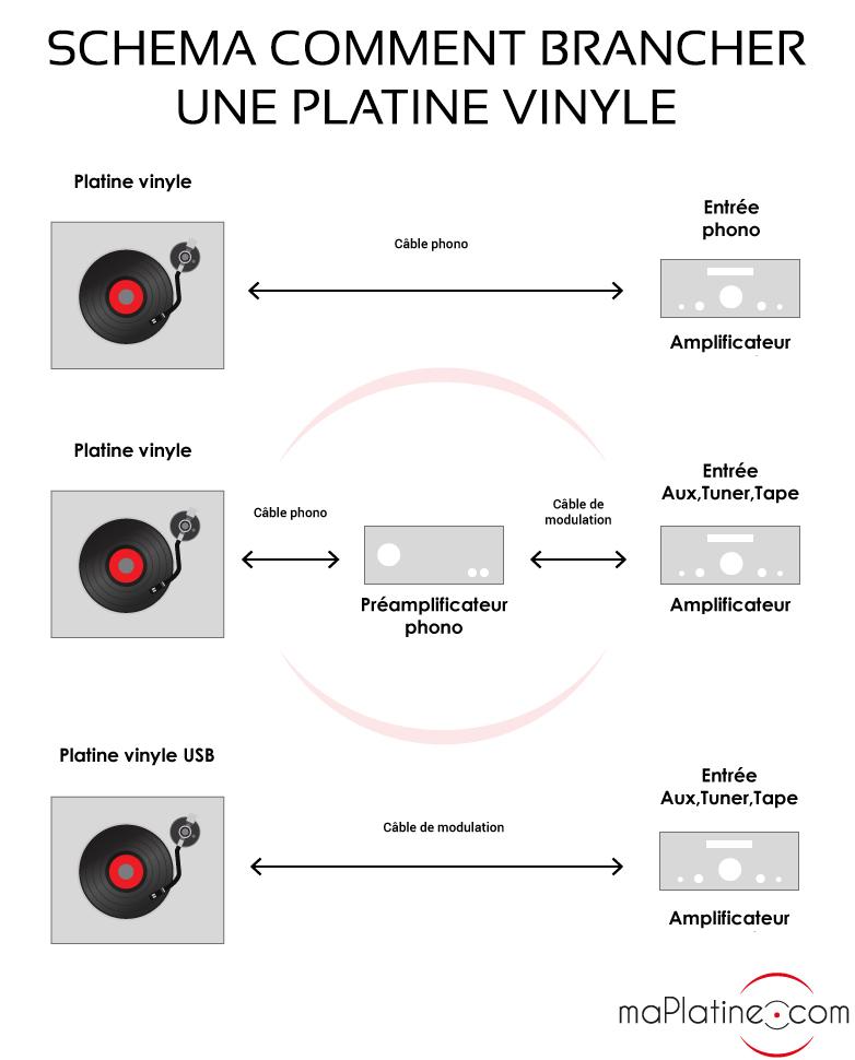 Comment brancher une platine vinyle ?