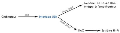 Schéma de lecture via une interface USB