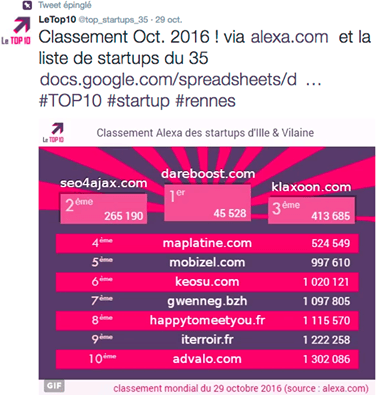 Classement Alexa des startupsrennaises - 29/10/2016 - Twitter @top_startups_35