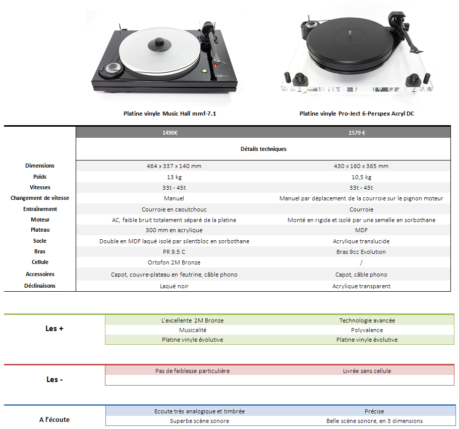 Comparative table of high-end turntables