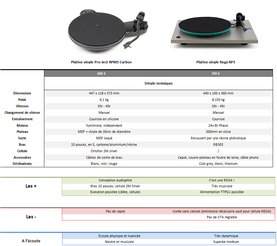 Comparative table of mid-range turntables