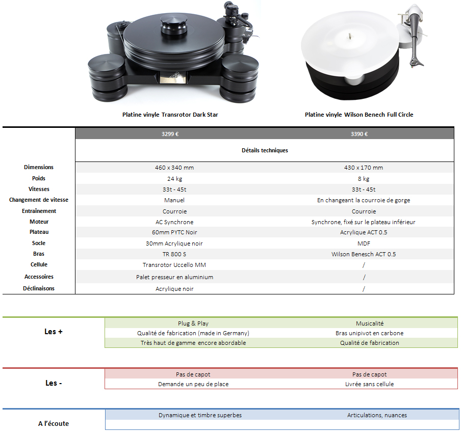 Comparative table of turntables in the Prestige range