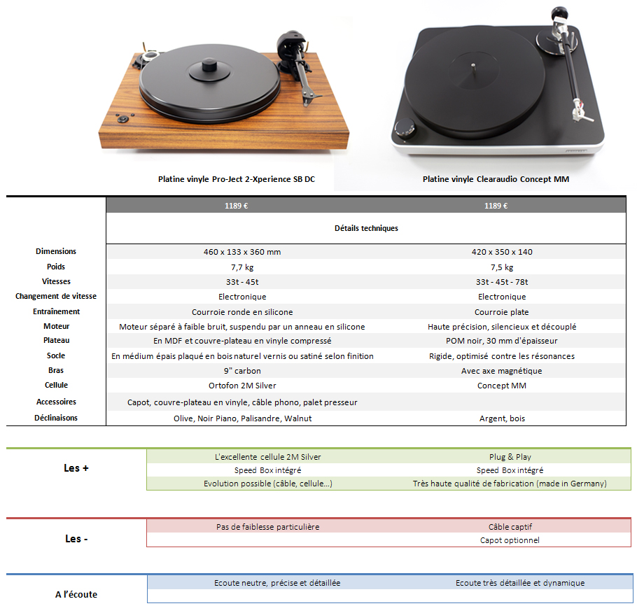 Comparison: entry-level turntables
